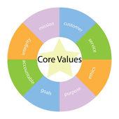 Core Values circular concept with colors and star — Foto de Stock