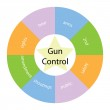 Gun Control circular concept with colors and star — Stock Photo