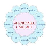 Affordable Care Act Circular Word Concept — Stock Photo