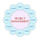 Project Managment Circular Word Concept — Photo