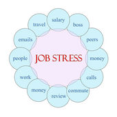 Job Stress Circular Word Concept — 图库照片