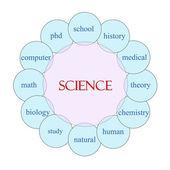 Science Circular Word Concept — Zdjęcie stockowe