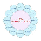 Lean Manufacturing Circular Word Concept — Stock Photo