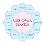 Customer Service Circular Word Concept — Stock Photo