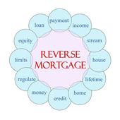 Reverse Mortgage Circular Word Concept — Stock Photo