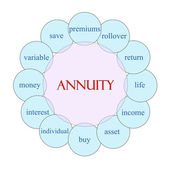 Annuity Circular Word Concept — Stock Photo