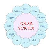 Polar Vortex Circular Word Concept — Stok fotoğraf