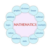 Mathematics Circular Word Concept — Stock Photo