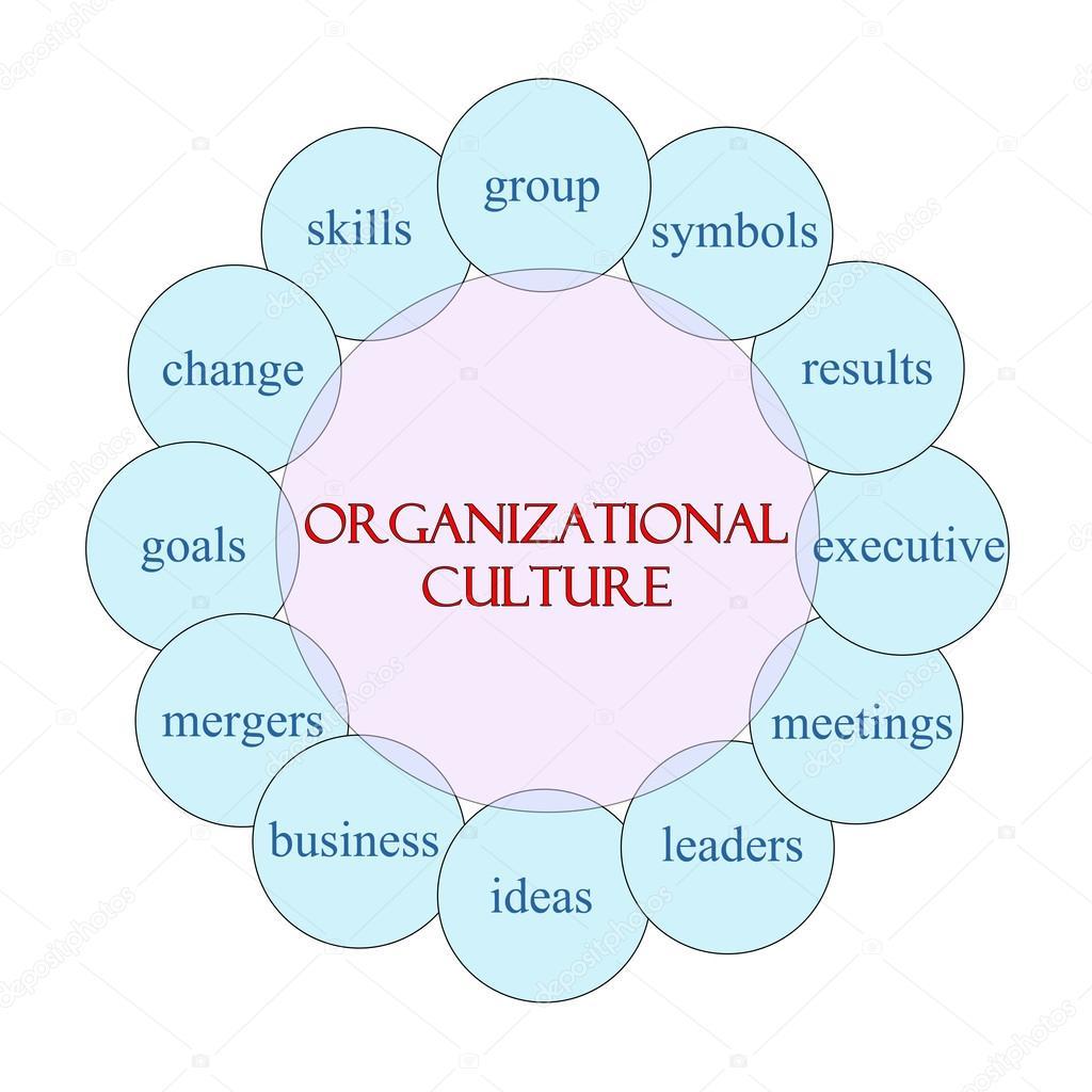 Facebook Organizational Culture Organizational Culture Concept