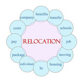 Relocation Circular Word Concept — Photo