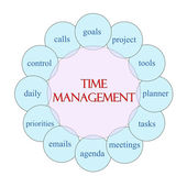 Time Management Circular Word Concept — Stock Photo