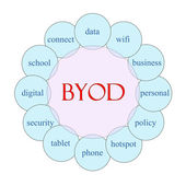 BYOD Circular Word Concept — Stock Photo