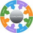 Coaching Word Circle Concept — Stock Photo #41406909