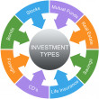 Stock Photo: Investment Types Word Circle Concept
