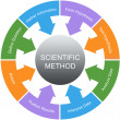 Scientific Method Word Circle Concept — Stock Photo