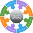 Scientific Method Word Circle Concept — Stock Photo