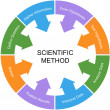 Stock Photo: Scientific Method Word Circle Concept White Center