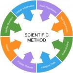 Scientific Method Word Circle Concept White Center — Stock Photo