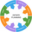 Stock Photo: Estate Planning Word Circle Concept White Center