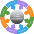 Supply Chain Management Word Circles Concept — Stock Photo