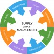 Supply Chain Management Word Circle Concept — Stock Photo