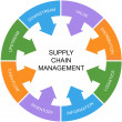 Supply Chain Management Word Circle Concept — Stock Photo #41559843
