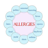 Allergies Circular Word Concept — Stock Photo