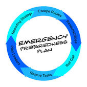 Emergency Preparedness Plan scribbled Word Circle Concept — Stock Photo