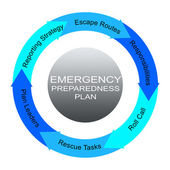 Emergency Preparedness Plan Word Circles Concept — Stock Photo
