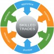 Foto Stock: Skilled Trades Word Circles Concept