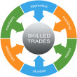 图库照片: Skilled Trades Word Circles Concept