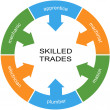 Foto Stock: Skilled Trades Word Circle Concept