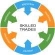 Stockfoto: Skilled Trades Word Circle Concept