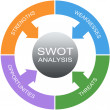 SWOT Analysis Word Circle Concept — Stock Photo #41721065