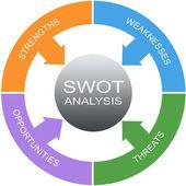 Swot analys ordet cirkel koncept — Stockfoto