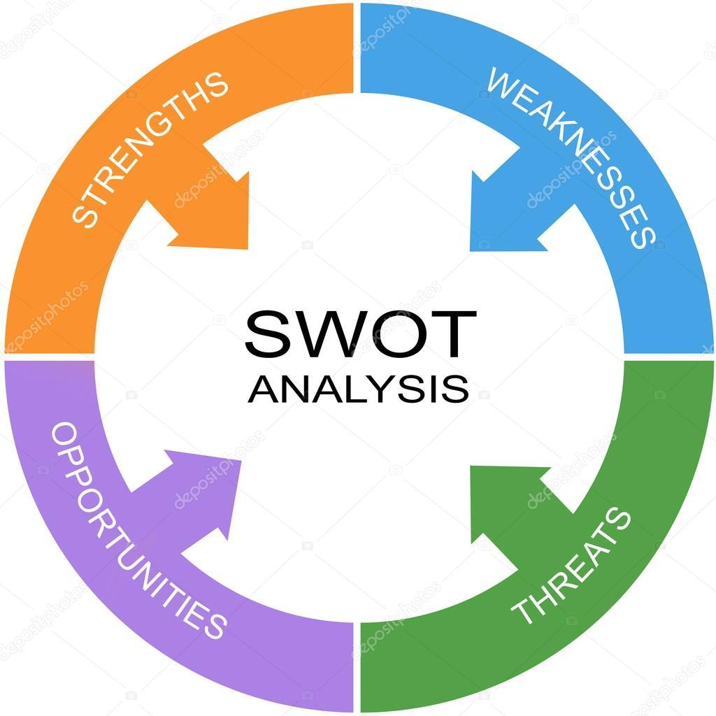 swot analysis word circle concept stock photo © mybaitshop 41721073 swot analysis word circle concept stock photo 41721073