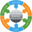 Decision Making Process Word Circles Concept — Stock Photo