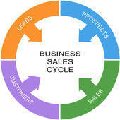 Business Sales Cycle Word Circle Concept — Stock Photo