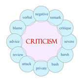 Criticism Circular Word Concept — Stock Photo