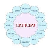 Criticism Circular Word Concept — Stock Photo