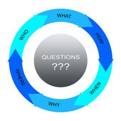 Questions Word Circles Arrows Concept — Stock Photo