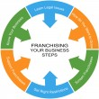 Franchising Word Circle Concept — Stok fotoğraf