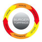 Burger Toppings Word Circles Concept — Stock Photo