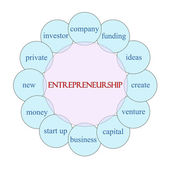 Entrepreneurship Circular Word Concept — Stock Photo