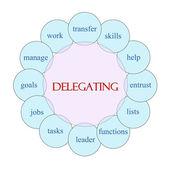 Delegating Circular Word Concept — Stock Photo
