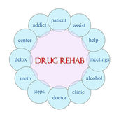 Drug Rehab Circular Word Concept — Stock Photo