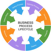 Business Process Lifecycle Word Circle Concept — Stockfoto