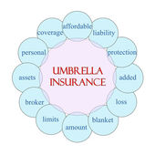 Deštník pojištění kruhové slovo koncepce — Stock fotografie