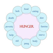 Hunger Circular Word Concept — Stock Photo