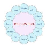 Pest Control Circular Word Concept — Stock Photo